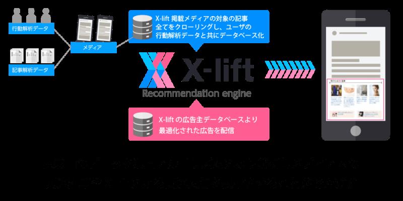 x-liftとは